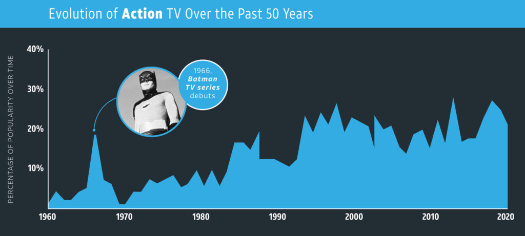 Action—TV Genres overtime