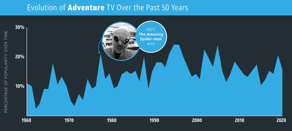 Adventure—TV Genres overtime
