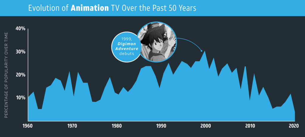 Animation—TV Genres overtime