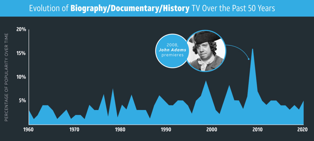 Biography/Documentary/History—TV Genres overtime
