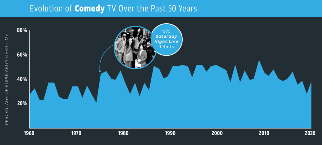 Comedy—TV Genres over time