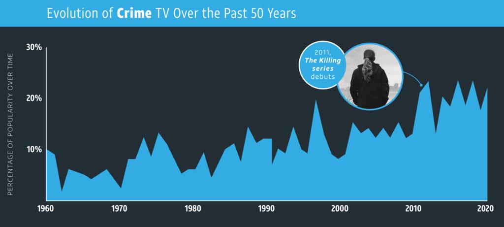 Crime—TV Genres overtime
