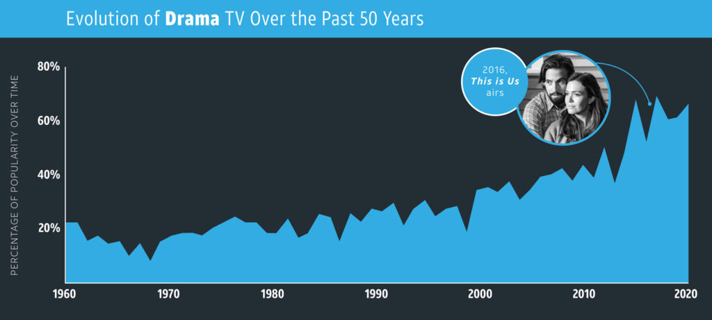 Drama—TV Genres overtime