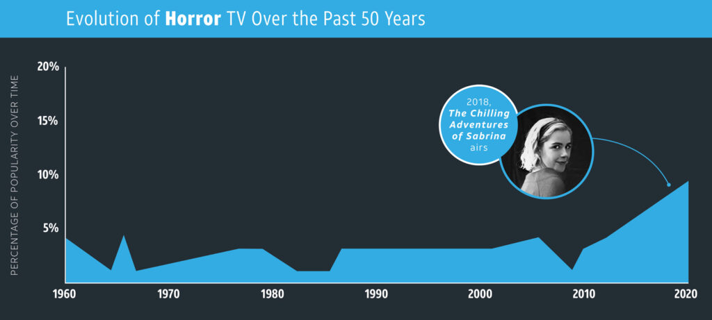 Horror—TV Genres overtime