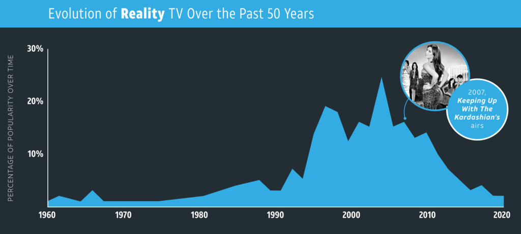 Reality—TV Genres overtime