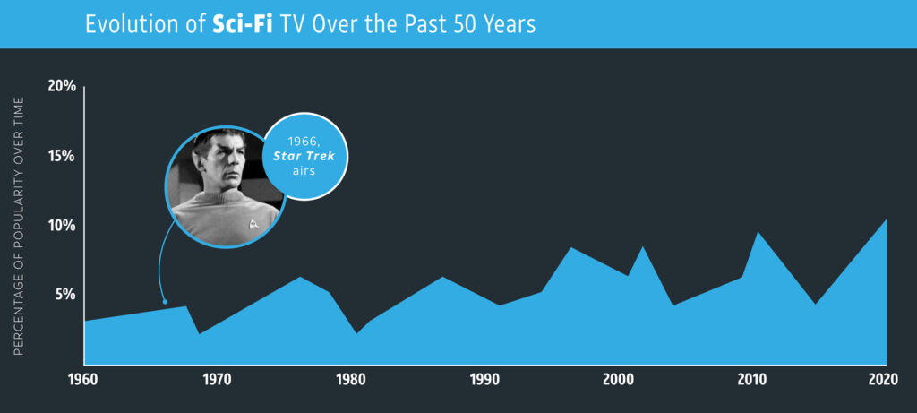 Sci-Fi TV Genres over time