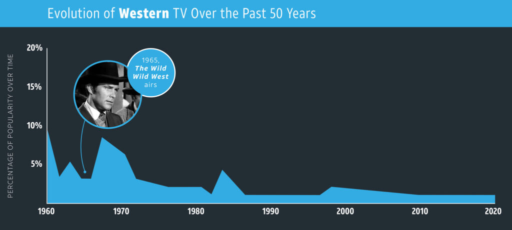 Western—TV Genres overtime